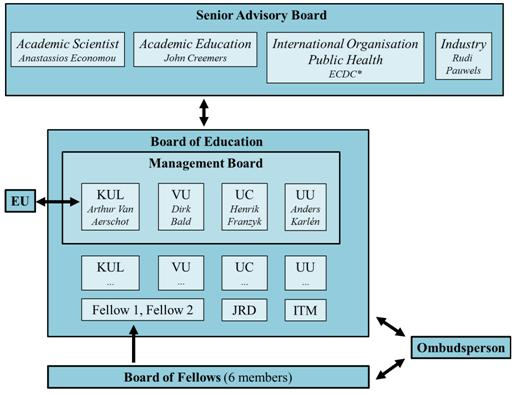 Management structure and Senior Advisory Board – Faculteit